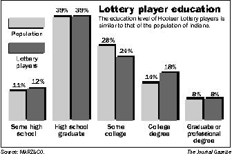Lottery player education